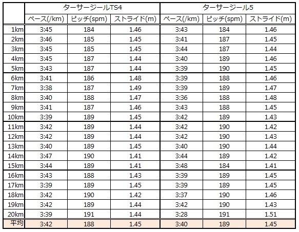 ターサージール5  VS  ターサージールTS4  データ編_f0310282_17004403.jpg