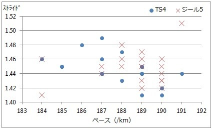 ターサージール5  VS  ターサージールTS4  データ編_f0310282_17024633.jpg
