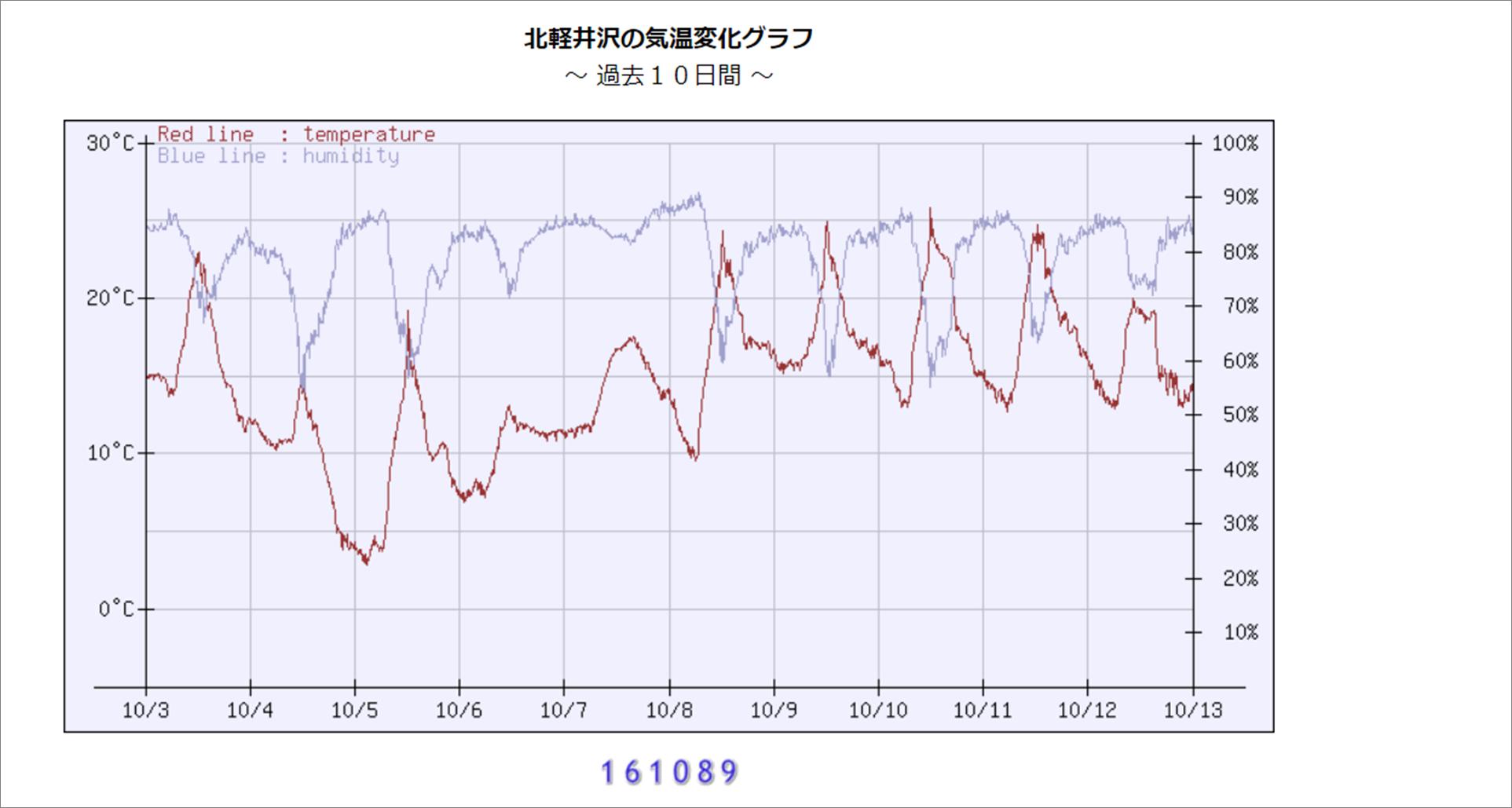 週末の天気と気温(10月2週目)_b0174425_09285689.png