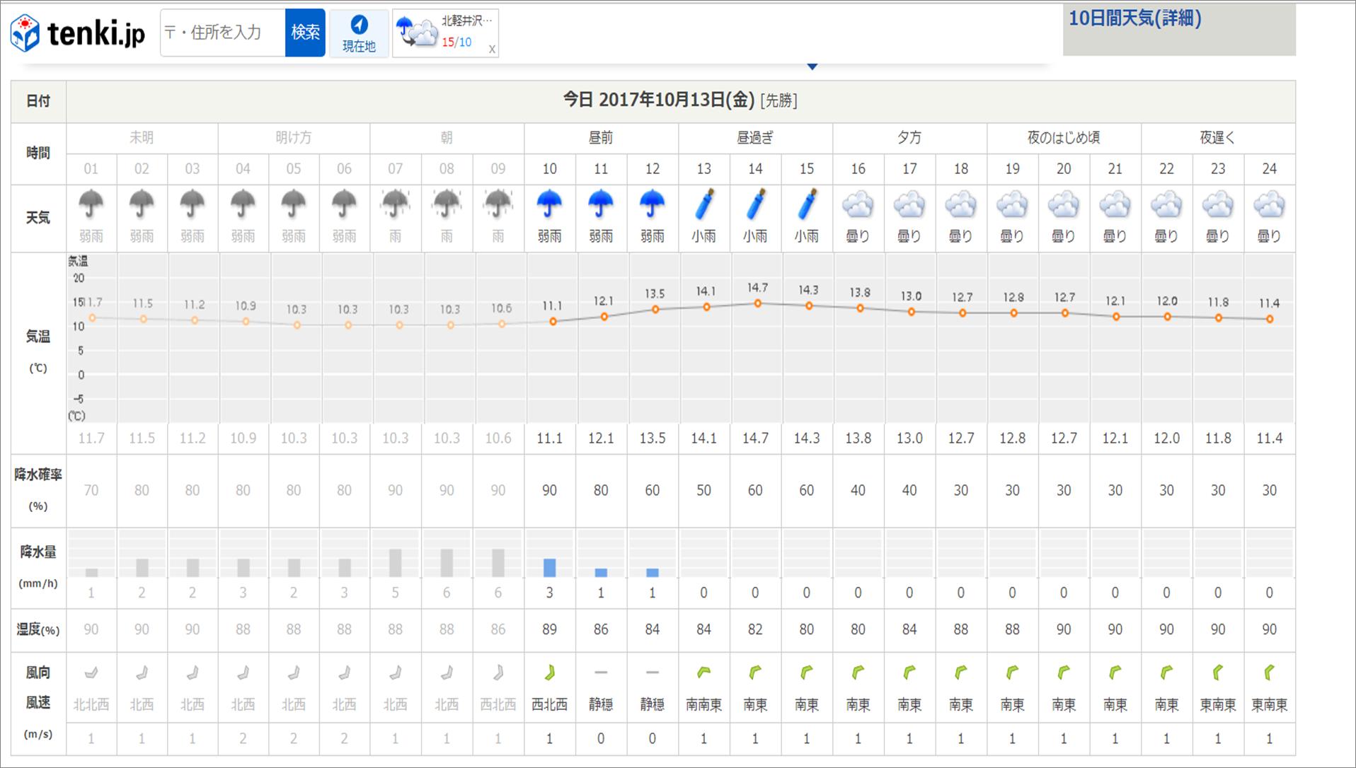 週末の天気と気温(10月2週目)_b0174425_09293897.png