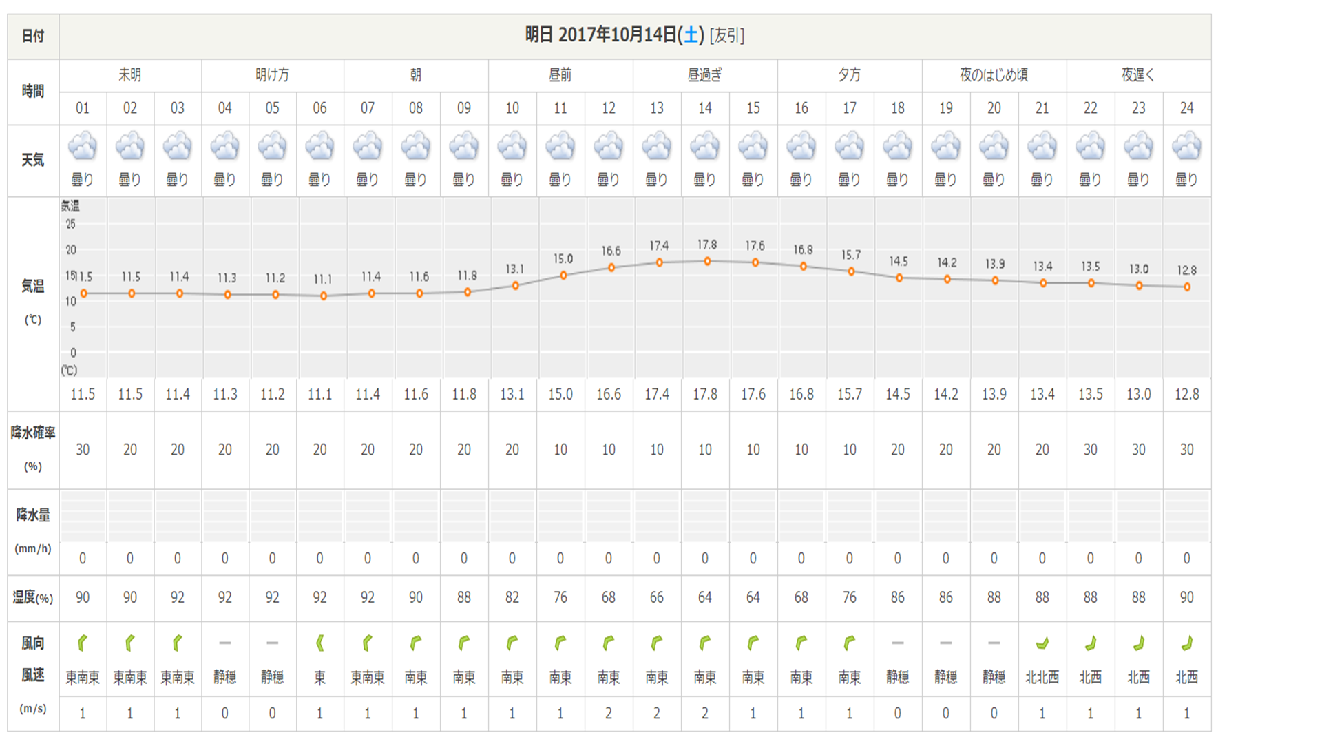 週末の天気と気温(10月2週目)_b0174425_09330334.png