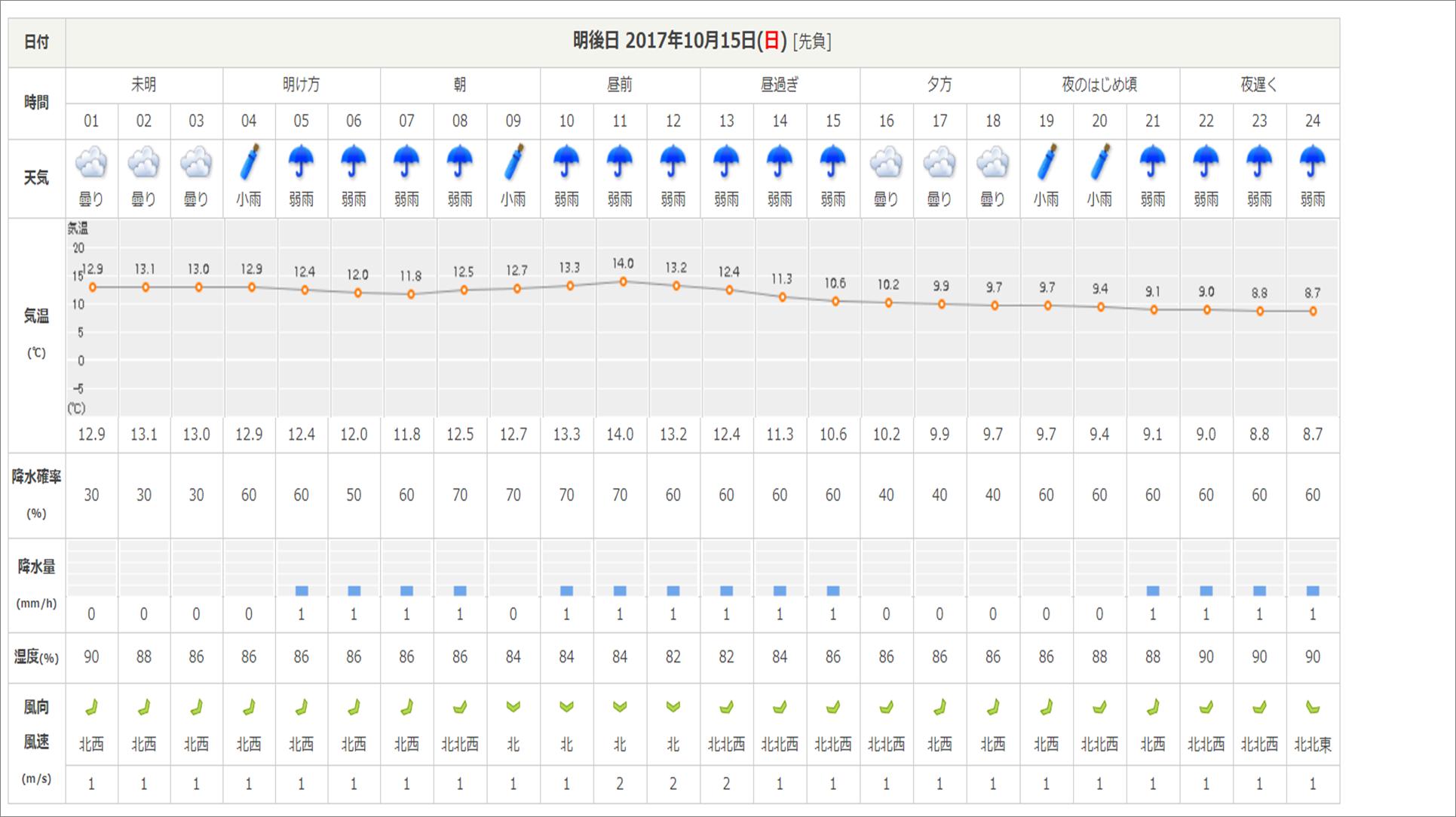 週末の天気と気温(10月2週目)_b0174425_09331737.png