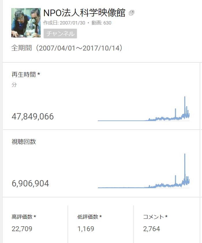 You Tube「NPO法人科学映像館」視聴回数が690万回を超える_b0115553_07202470.png