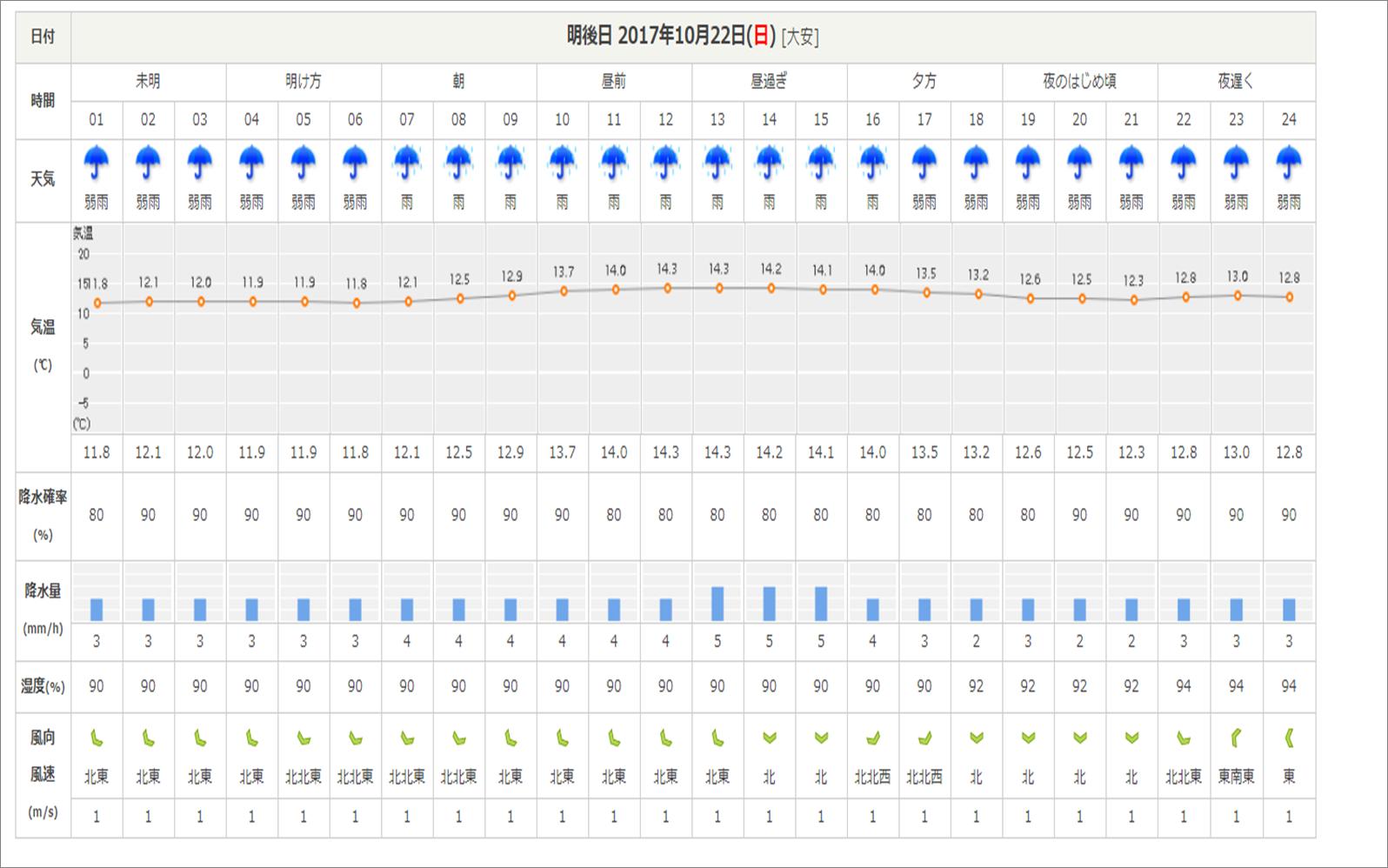 週末の天気と気温(10月3週目)-台風情報追記-_b0174425_09190492.png