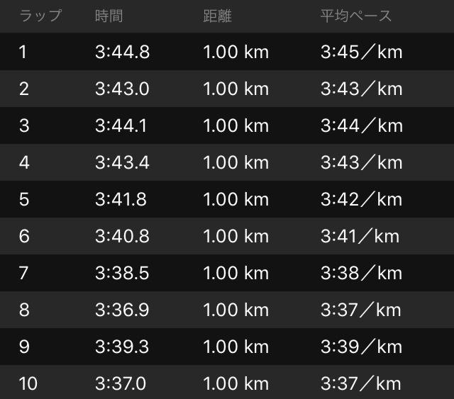 週末恒例の20kmペース走_f0310282_00250422.png