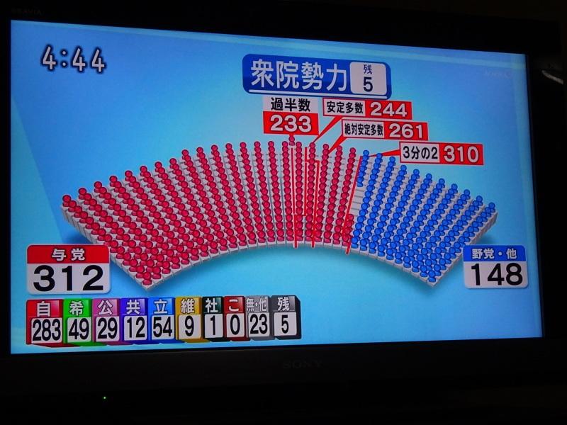 第48回衆院選・愛媛県4小選挙区...