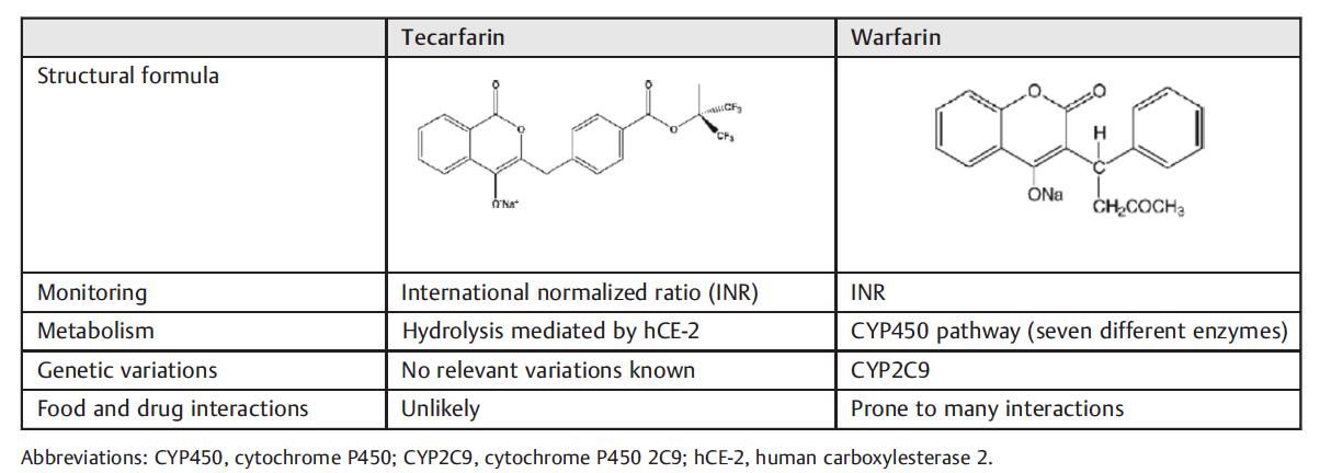 新しいビタミンK阻害薬テカルファリンはワルファリン,NOACを超えるか:T/H誌_a0119856_23031173.png