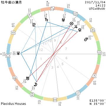 2017年11月4日☆牡牛座の満月~欲を操る~_f0008555_18291846.png