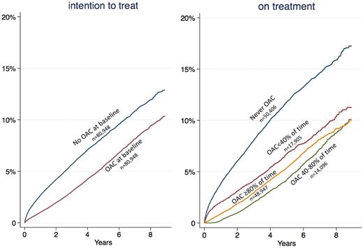 抗凝固薬は心房細動患者の認知症リスクを低下させる可能性:EHJより_a0119856_23265087.png