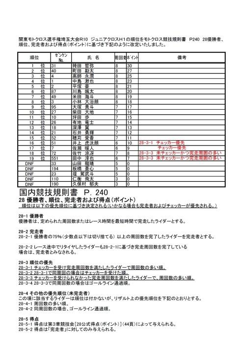 関東モトクロス選手権埼玉大会R10 ジュニアクロスリザルト改定について_f0200580_14432519.jpg