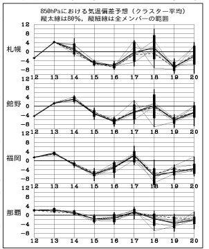 異常天候早期警戒情報(2017年11月13日発表)- 低温と大雪に関する異常天候早期警戒情報_e0037849_10481408.jpg