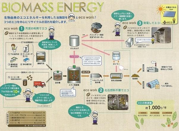 超先駆的な黒部市(富山県)の下水道バイオマスエネルギー利活用施設_f0141310_08380837.jpg