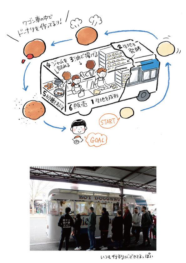 【メルボルンドーナツ旅:その9】American Doughnut Kitchen【ワゴン車内で作る、超おいしいドーナツ】_d0272182_23264297.jpg