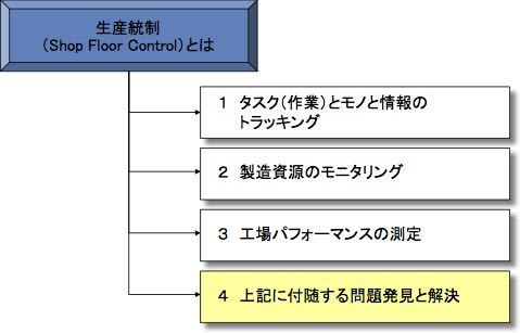 『生産統制』の三つの課題_e0058447_00573210.jpg