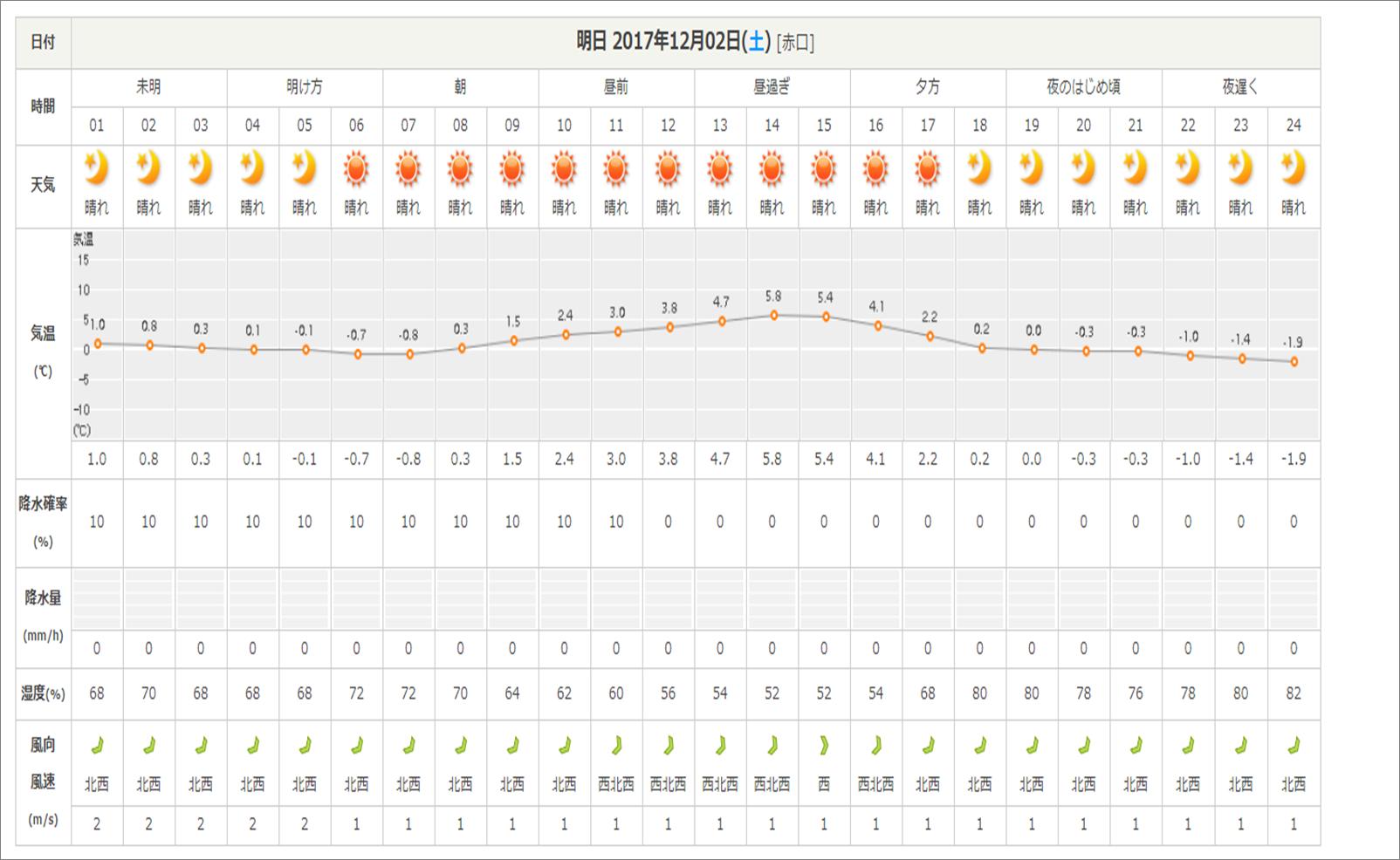 今週末の天気と気温(12月1週目)_b0174425_14335191.png