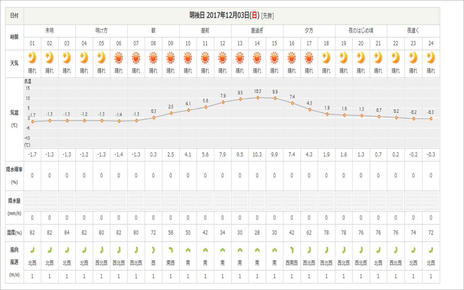 今週末の天気と気温(12月1週目)_b0174425_14335742.png