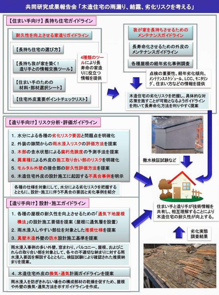 共同研究成果報告会「木造住宅の雨漏り、結露、劣化リスクを考える」_d0004728_09271657.jpg