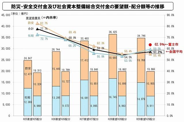 今年の国からの交付金獲得率は全国の自治体平均57.2%に対し、富士市は62.9%!_f0141310_08333116.jpg
