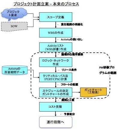 プロジェクト計画のロジックとは何か 〜 やはりExcelで工程表を書いてはいけない (2)_e0058447_23224980.jpg