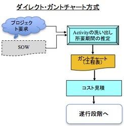 プロジェクト計画のロジックとは何か 〜 やはりExcelで工程表を書いてはいけない (2)_e0058447_23231505.jpg