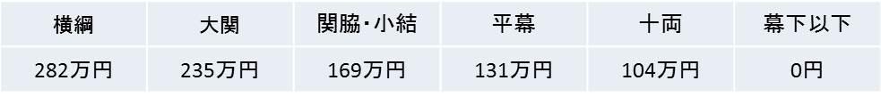 あらためて、大相撲を考える(3)ー中島隆信著『大相撲の経済学』より。_e0337777_10574711.jpg