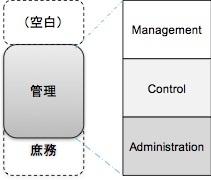 わたしはなぜ、「プロジェクト管理」という言葉を使わないのか_e0058447_00064885.jpg