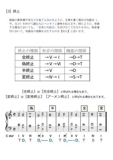 VierWeg楽典『上級1』第7章(和音の機能と終止)_d0016397_16451415.jpg