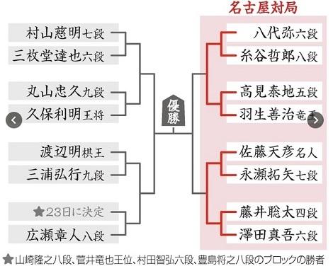 ラグビー大学選手権、藤井四段、そしてWRCでは_d0183174_09301081.jpg