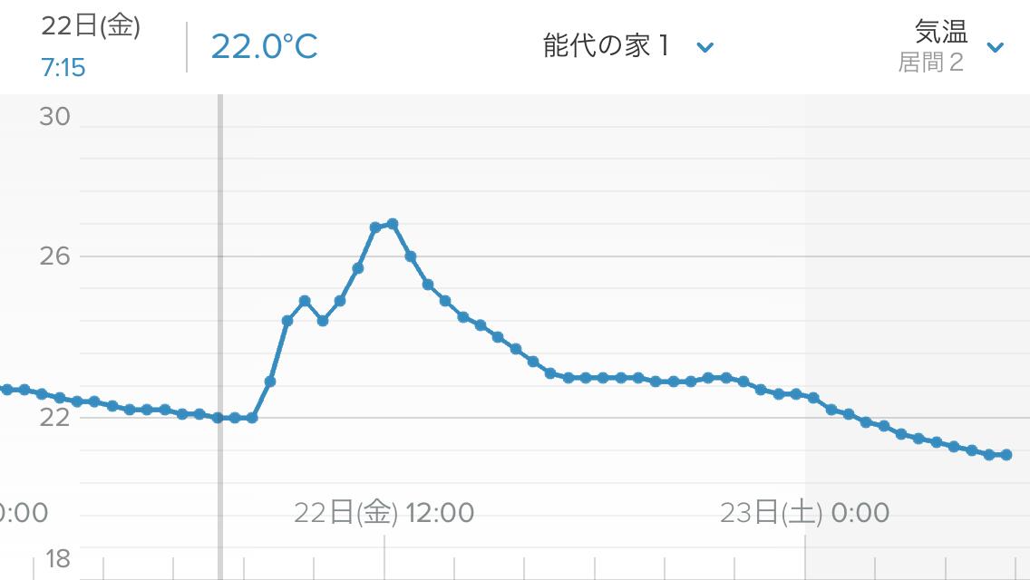 昨日22日は無暖房状態_e0054299_06210996.png