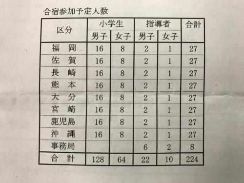 2018 九州ブロック小学生選抜合宿_b0172494_18222711.jpg