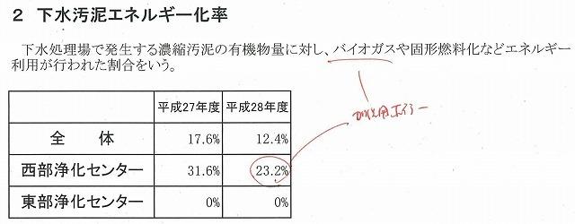 下水汚泥のさらなるエネルギー化率向上に向け検討を進める富士市西部浄化センター_f0141310_23052308.jpg