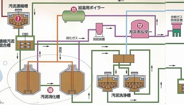 下水汚泥のさらなるエネルギー化率向上に向け検討を進める富士市西部浄化センター_f0141310_23083887.jpg
