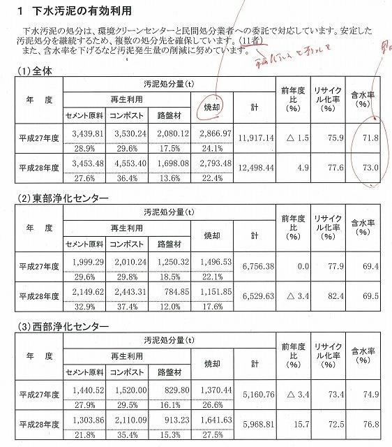下水汚泥のさらなるエネルギー化率向上に向け検討を進める富士市西部浄化センター_f0141310_23170194.jpg