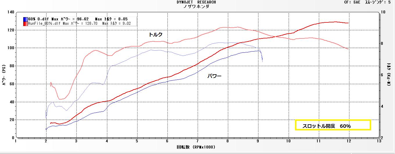 インジェクションセッティング中開度~全開_e0114857_837149.png