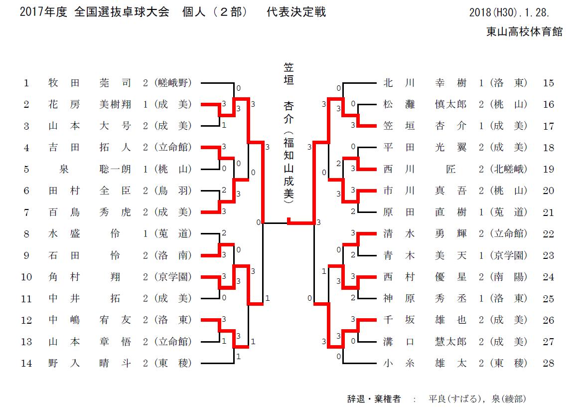 京都高校選抜予選(個人)_e0052012_08101990.png