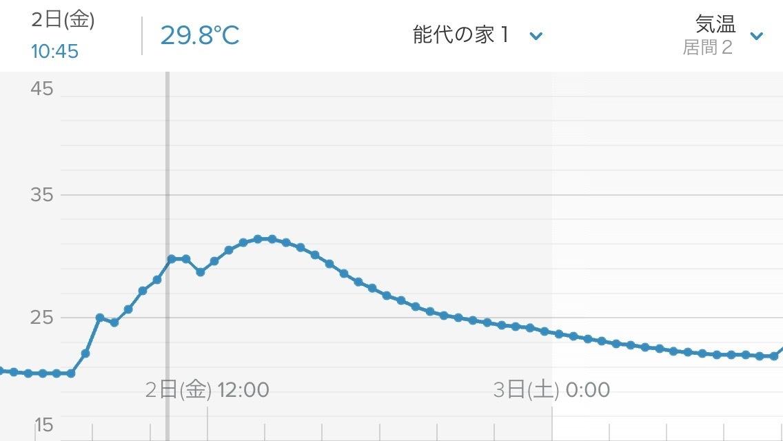 快晴+薄曇り→無暖房_e0054299_17235967.jpg