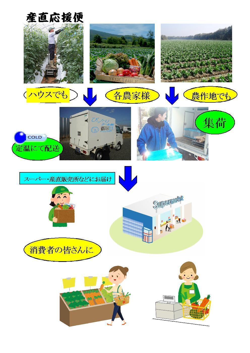 産直応援便_f0246424_18541345.jpg