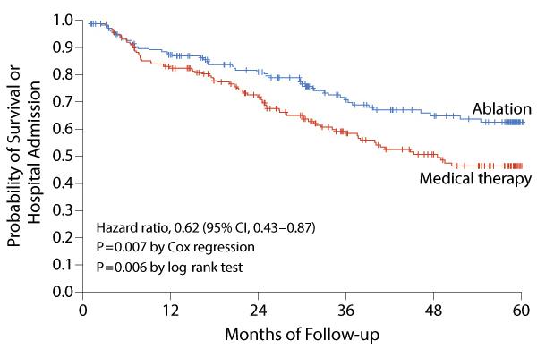 心不全合併心房細動に対するカテーテルアブレーションは死亡+入院リスク軽減に関連あり:NEJM誌_a0119856_23223884.jpg