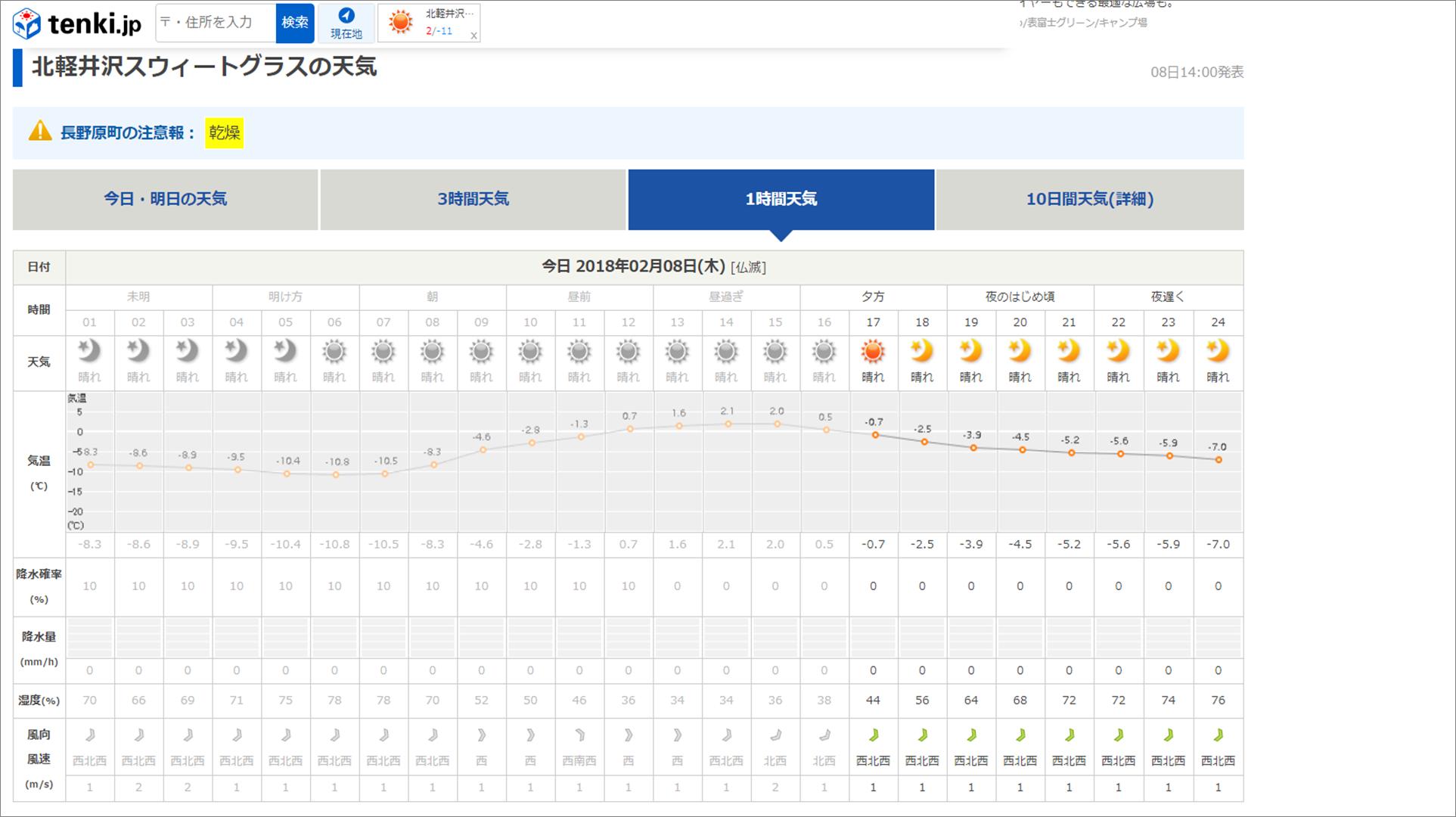 今週末の天気と気温(2月2週目):最高気温5℃、最低気温-12℃ほど_b0174425_16345305.png