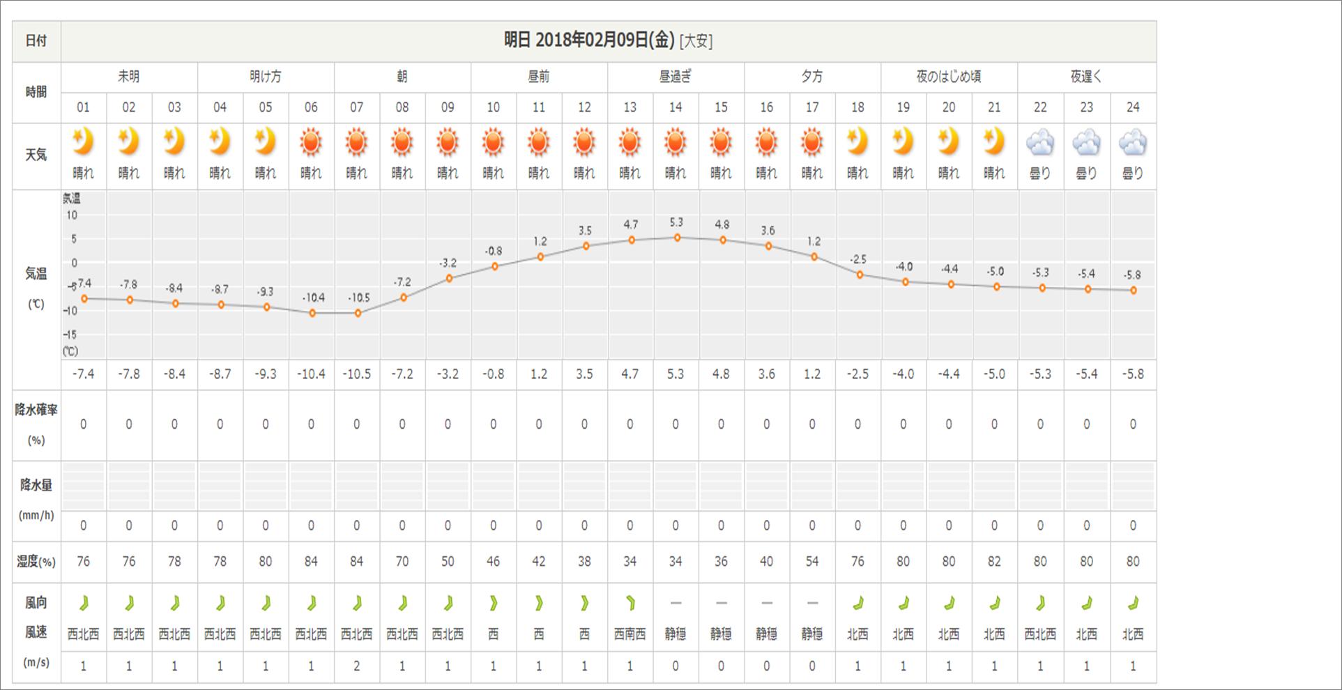 今週末の天気と気温(2月2週目):最高気温5℃、最低気温-12℃ほど_b0174425_16350752.png