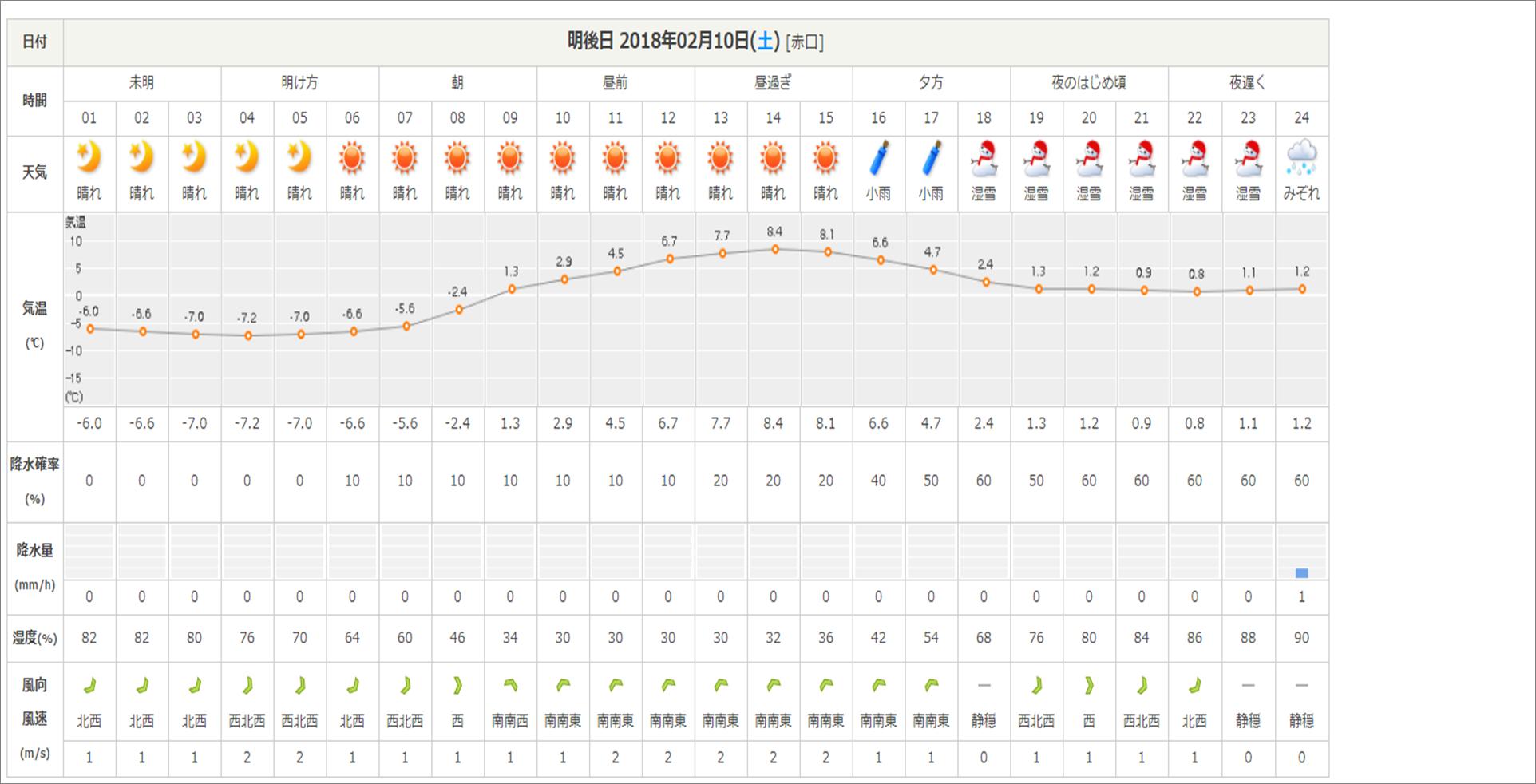 今週末の天気と気温(2月2週目):最高気温5℃、最低気温-12℃ほど_b0174425_16351495.png