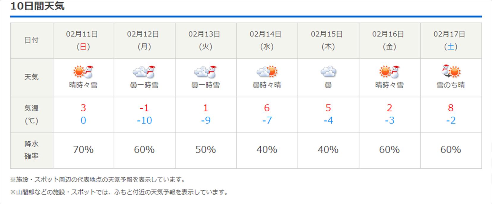 今週末の天気と気温(2月2週目):最高気温5℃、最低気温-12℃ほど_b0174425_16351844.png