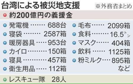 台湾地震につきまして_f0056935_19155692.jpg