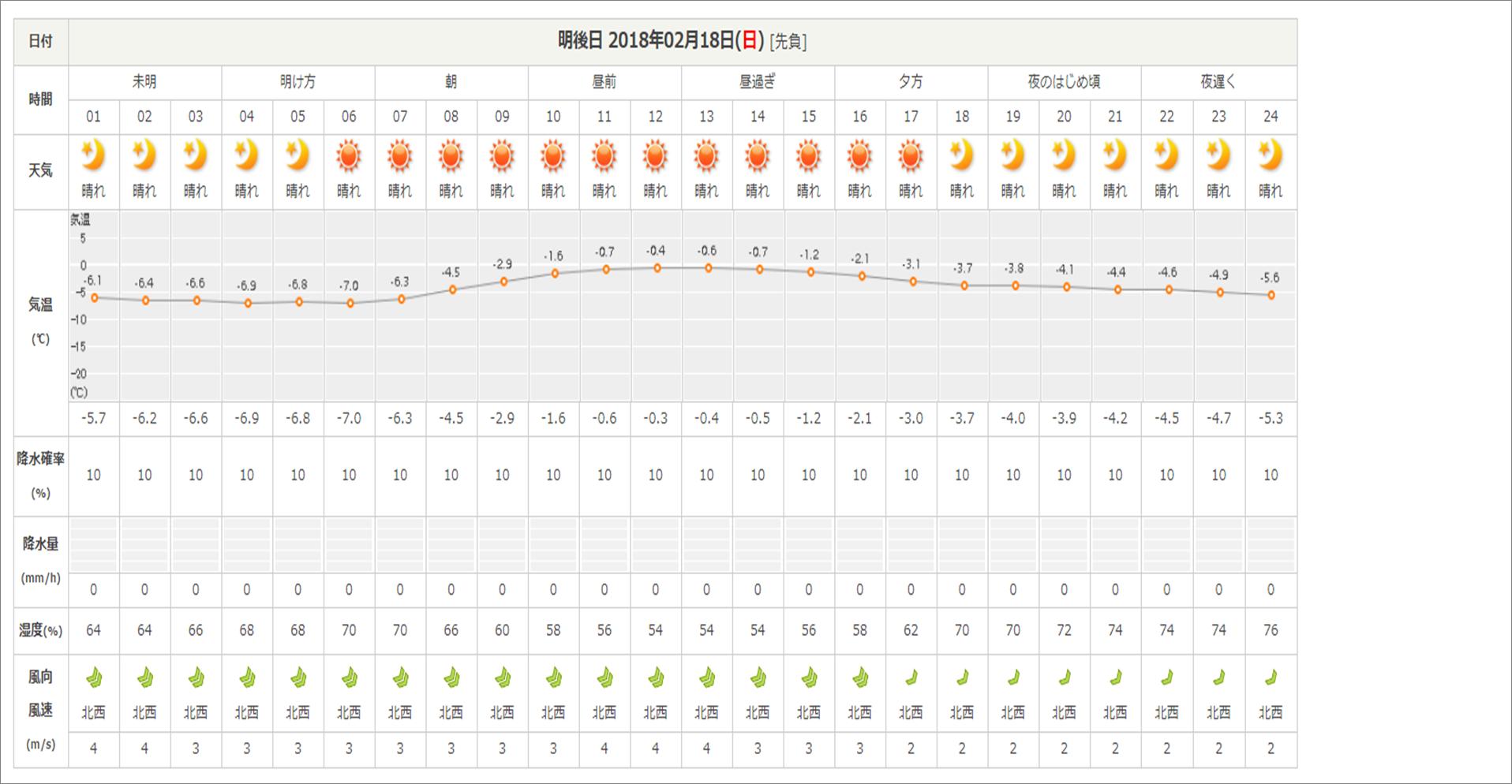 今週末の天気と気温(2月3週目)_b0174425_15065904.png