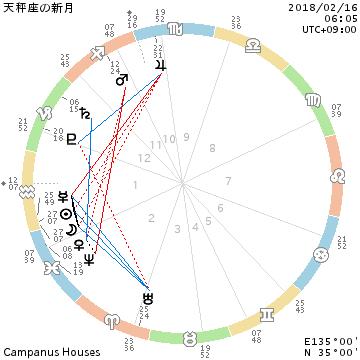 2018年2月16日 天秤座の新月/自由だから、基準も自由です_f0008555_22544318.png