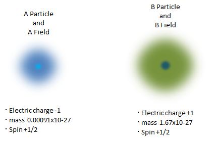4.5.素粒子模型とゲージ粒子_d0334367_21153946.png