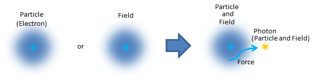 4.5.素粒子模型とゲージ粒子_d0334367_21160944.png