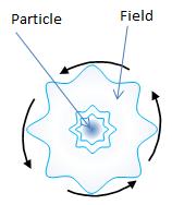 4.5.素粒子模型とゲージ粒子_d0334367_21164169.png