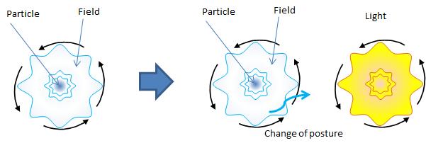 4.5.素粒子模型とゲージ粒子_d0334367_21171161.png