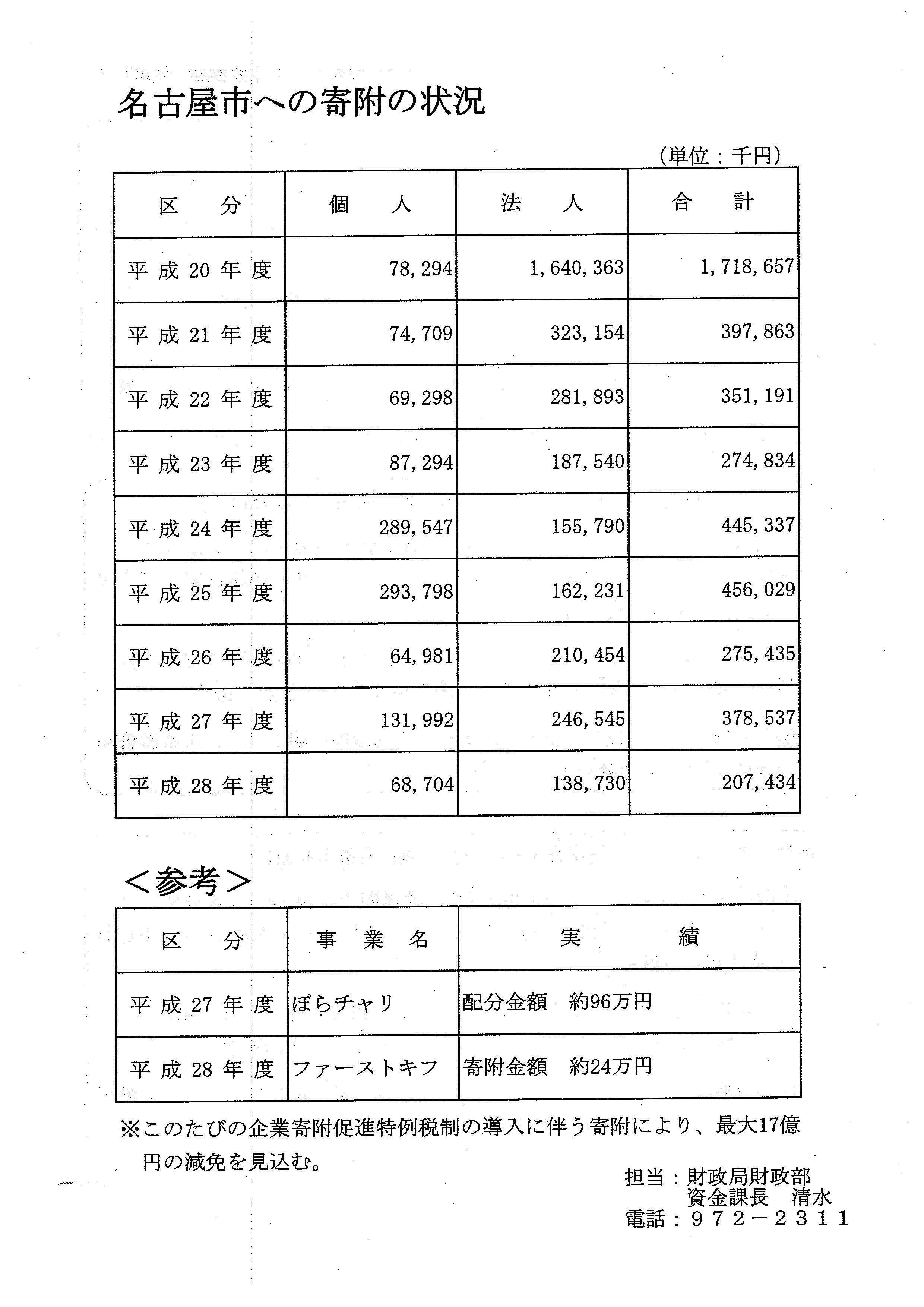 名古屋市 法人市民税減税廃止へ 「河村市長就任後 市への寄附が低迷」を認める_d0011701_09390778.jpg